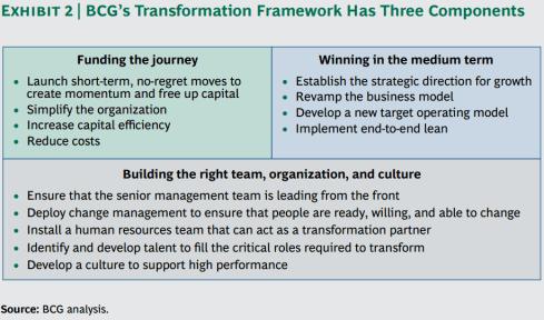 Consultantsmind - BCG Transformation Framework