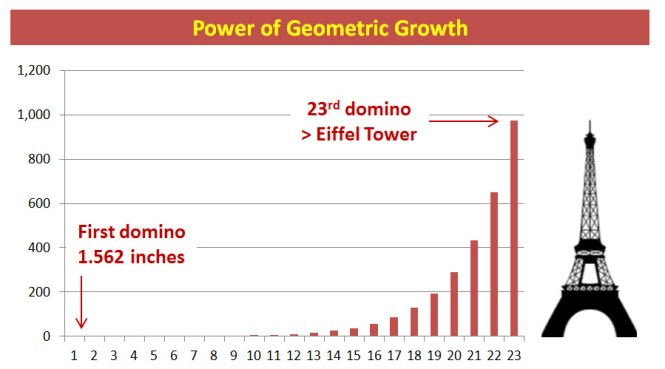 consultantsmind-power-of-geometric-growth