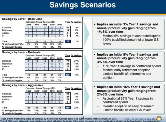consultantsmind-pentagon-mckinsey-savings-scenarios