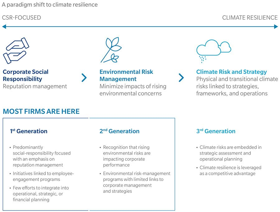Climate resilience reporting needed in face of an uncertain future