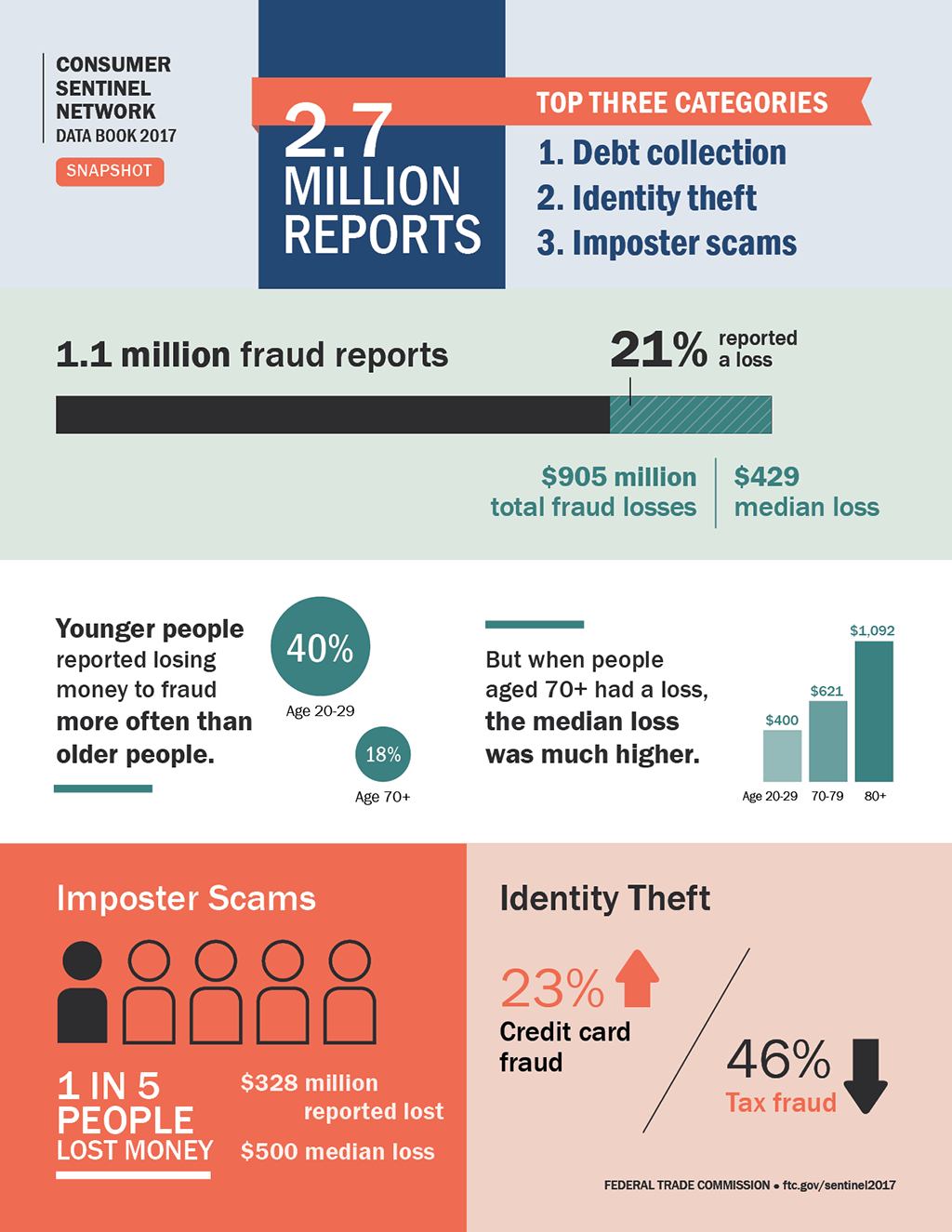 Consumer Sentinel Network Data Book 2017 Snapshot. 2.7 million reports. Top three categories: 1. Debt collection 2. Identity theft 3. Imposter scams Of 1.1 million fraud reports, 21% reported a loss. $905 million total fraud losses; $429 median loss. Younger people reported losing money to fraud more often than older people. 40% of reports from people age 20-29 reported a loss; 18% of reports from people age 70+ reported a loss. But when people aged 70+ had a loss, the median loss was much higher. Median loss $400 for age 20-29; median loss $621 for age 70-79; median loss $1,092 for age 80+. Imposter scam reports: 1 in 5 people lost money to a reported imposter scam. $328 million reported lost; $500 median loss. Identity theft reports: Credit card fraud increased 23% from 2016. Tax fraud decreased 46% from 2016. Federal Trade Commission. ftc.gov/sentinel2017
