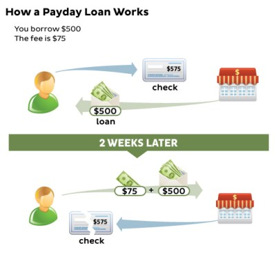 Payday Loans and Cash Advances | Consumer.gov