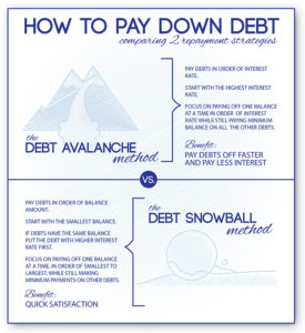 How to Pay Down Debt Infographic - Debt Avalanche vs Debt Snowball