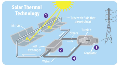 How Could Solar Energy Be Used To Supply Electricity To The World - solar thermal energy