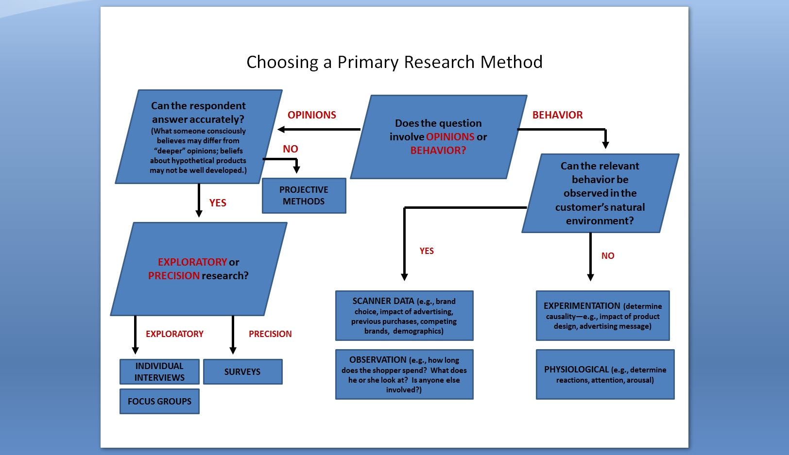 Chart Of Research Methods