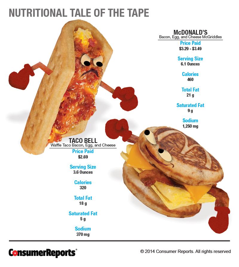 Taco Bell Waffle Taco vs McDonald\u0027s McGriddles - Consumer Reports