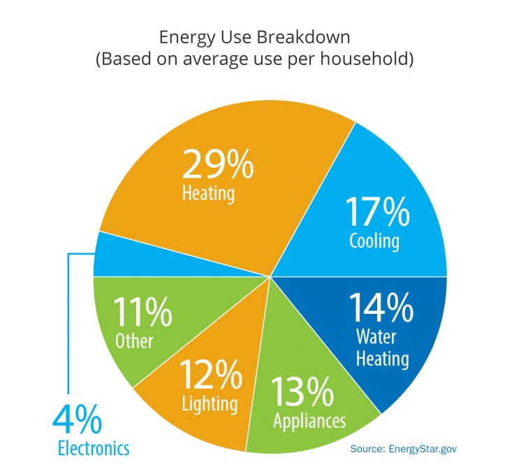 Managing Your Energy Use Consumers Energy