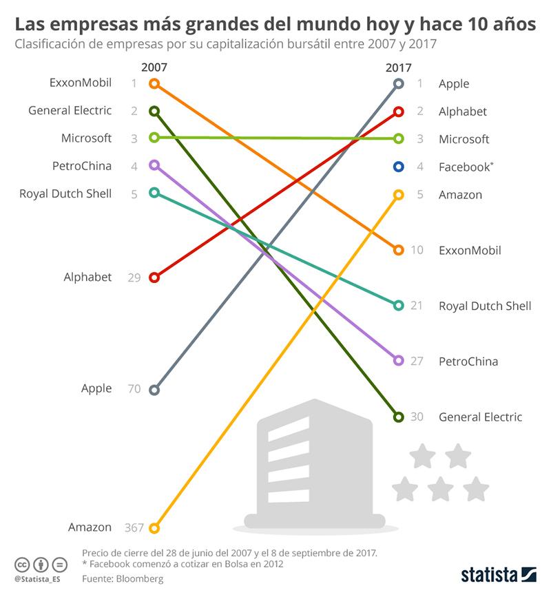 empresas-tecnologicas-infografia