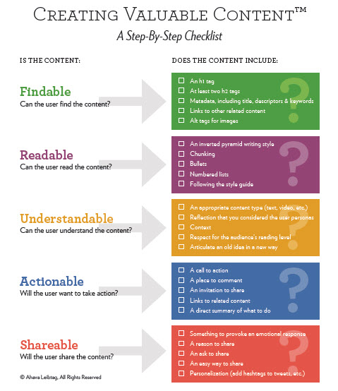 Creating Checklist Comprehensive Checklist For The Ideal - creating checklist