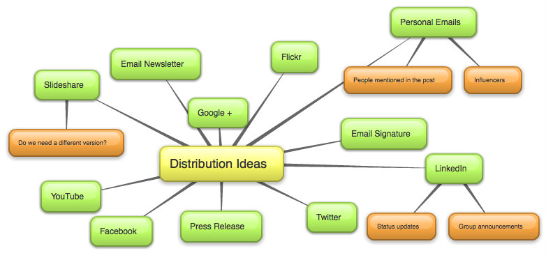 Mind Maps for Content Marketing