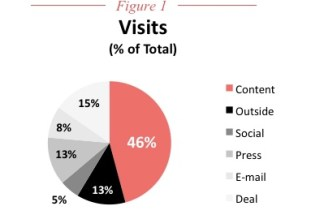 the power of content shows up in visits, CMI