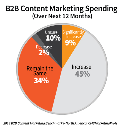 CMI/MarketingProfs: spending