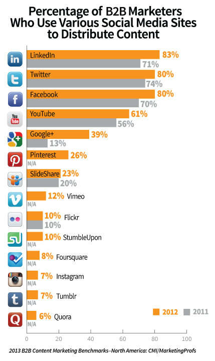 The 2013 B2B Content Marketing Benchmarks, Budgets and Trends – North America: CMI/MarketingProfs: social media