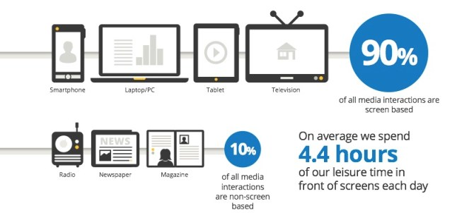 content marketing to a multi-screen world - Image A, CMI