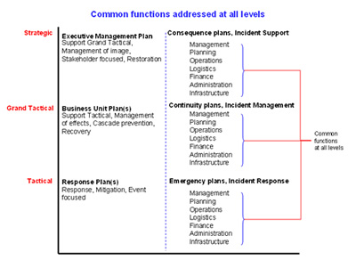 Making the case for business continuity - business continuity plan