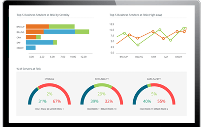 IT operations analytics for outage prevention
