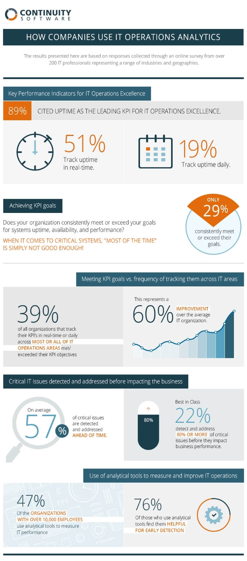 IT operations analytics infographic