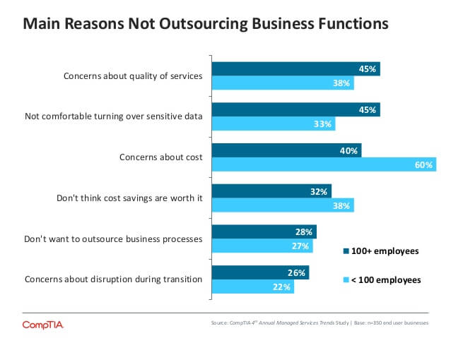Reasons not to Outsource IT
