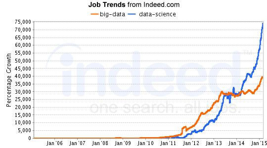 Big data job trends
