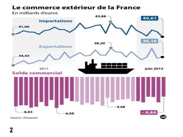 Commerce ext rieur contrepoints for Le commerce exterieur