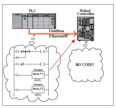 PLCs Small-Assembly-Robot Integration Concepts Within the PLC