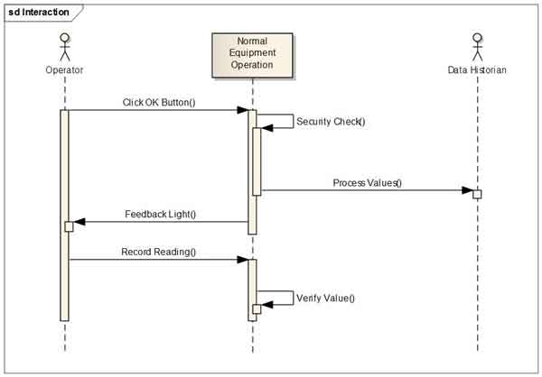 UML use cases, sequence diagrams easily converted into executable