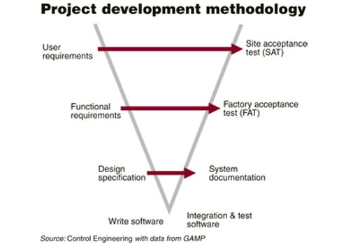 Implementing mechatronics Software engineers are different