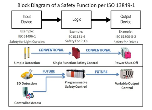 Integrate safety engineering into mechatronic design - Control