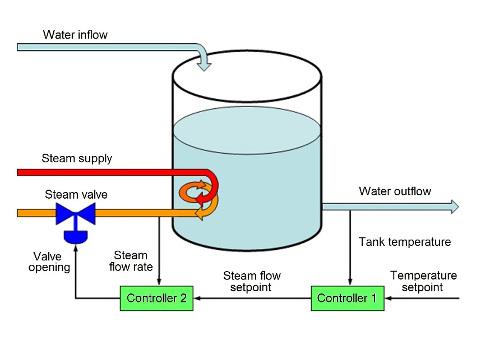 Fundamentals of cascade control - Control Engineering
