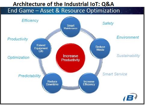 Architecture of the Industrial IoT Questions and Answers - Control