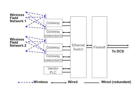 Wireless transmitter implementation Design aspects - Control