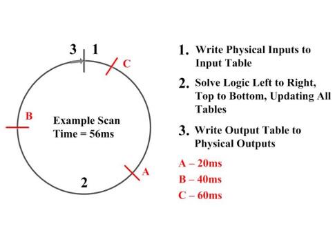 Ladder logic 105 PLC scanning - Control Engineering