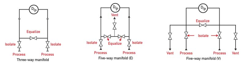 D/P Cell Accuracy; Which Manifolds Are Best?