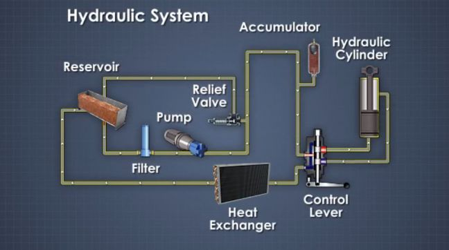 What Is a Hydraulic System? Definition, Design, and Components