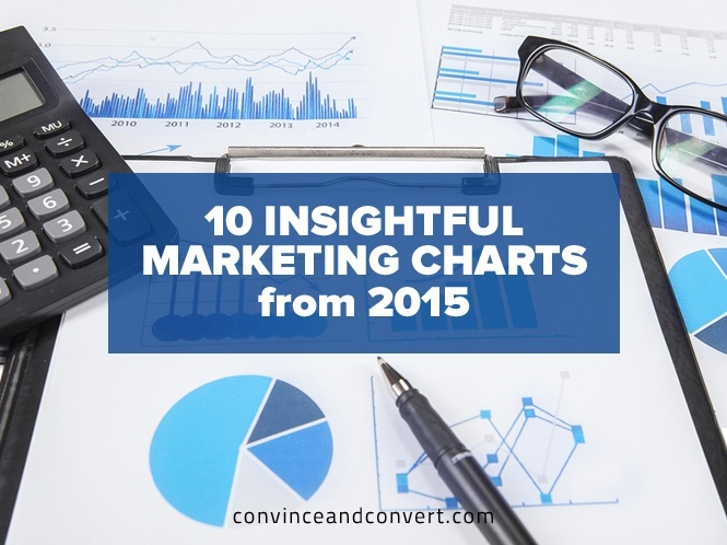 10 Insightful Marketing Charts from 2015