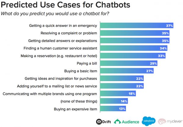 The 6 Critical Chatbot Statistics for 2018 Baer Facts, Convince