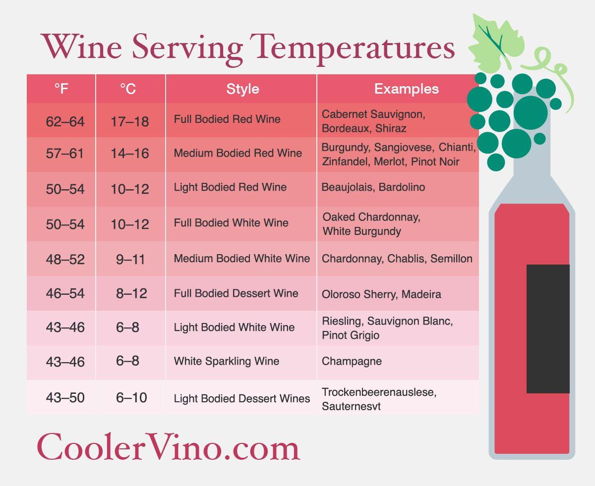 Wine Storage Temperature Best Storage Design 2017  sc 1 st  Listitdallas & Optimal Wine Storage Temperature - Listitdallas