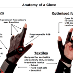 The Mi.Mu Glove allows your movements to make music