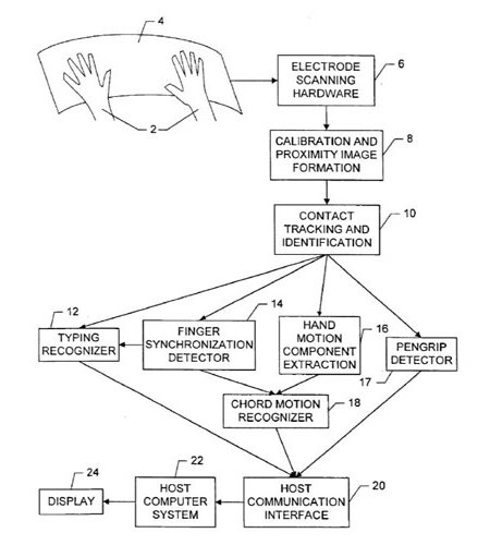 apple-multitouch-patent.jpg
