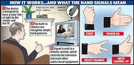 hand-gestures-remote.jpg