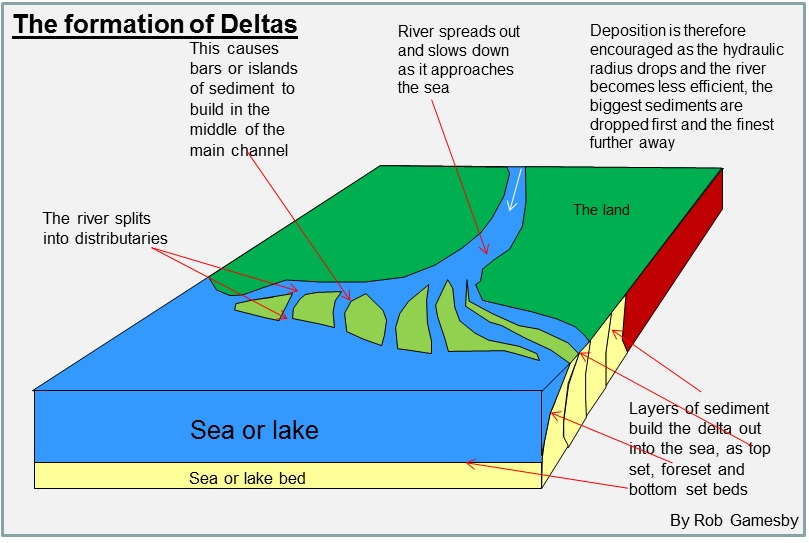 The formation of Deltas Geography Pinterest - land form