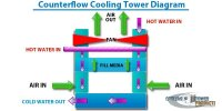 Furnace Air Flow Direction Diagram - Facias