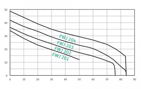 Cool Tech Pumps Wilo Fwj 202 Verti High Pressure Stage