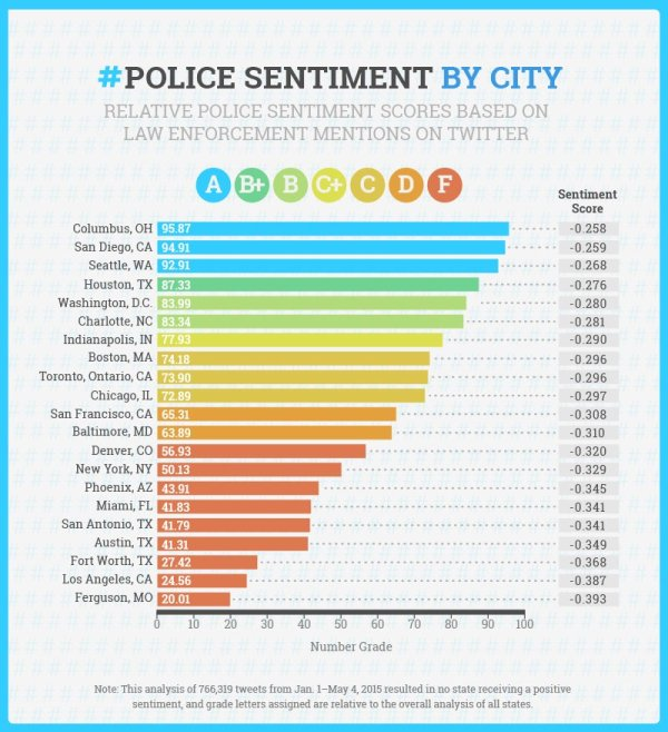 police sentiment by city