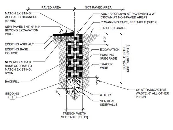 water pipe depth