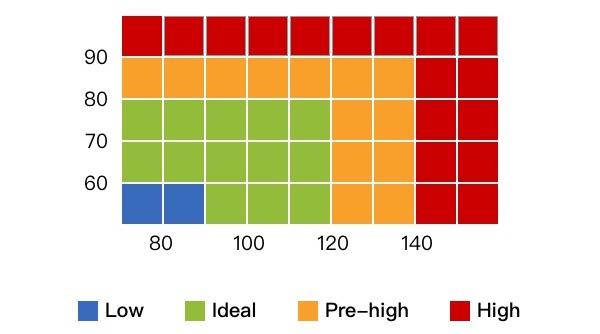 Normal Blood Pressure Understanding Blood Pressure Ranges  Readings