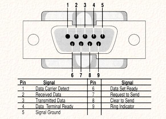 serial cable pin configuration