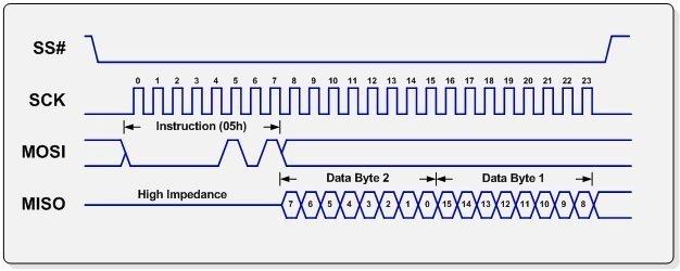 SPI Tutorial \u2013 Serial Peripheral Interface Bus Protocol Basics