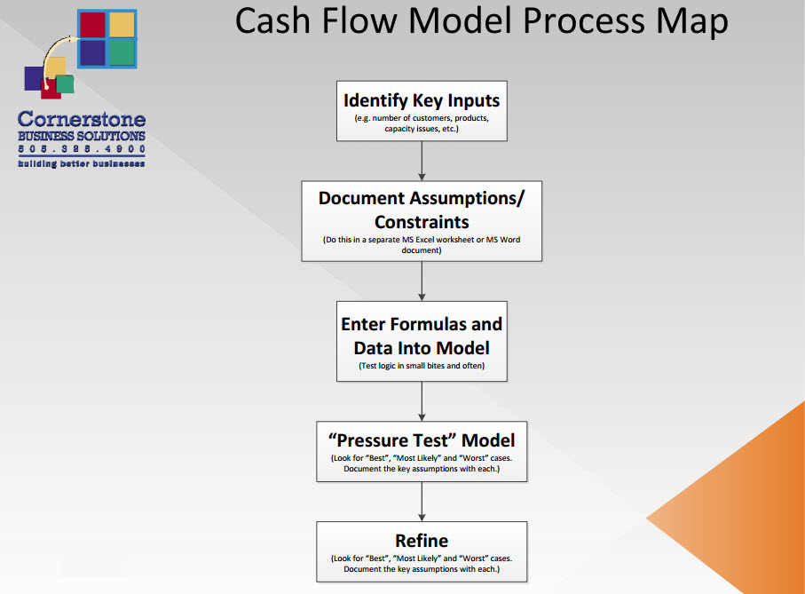 Cash Flow Management  Modeling Cornerstone Business Solutions - cash flow business