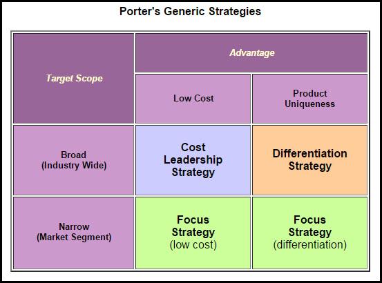 Porters generic strategies Homework Academic Service lftermpaperamab - porter's three generic strategies